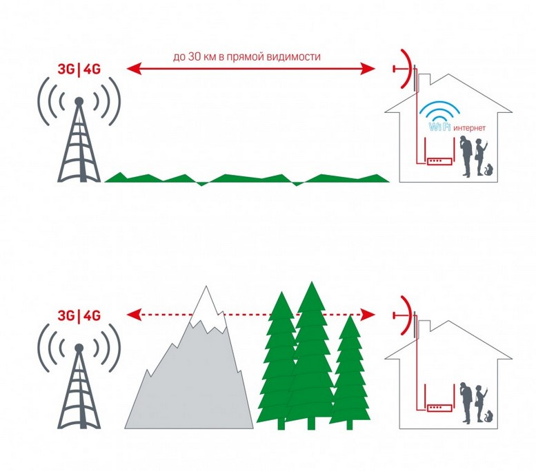 Комплект для мобильного интернета WiFi 3G/4G ДалСвязь DS-4G-24M L-3 2.4 (Антенна зеркально-параболическая MIMO 24 дБ, ..